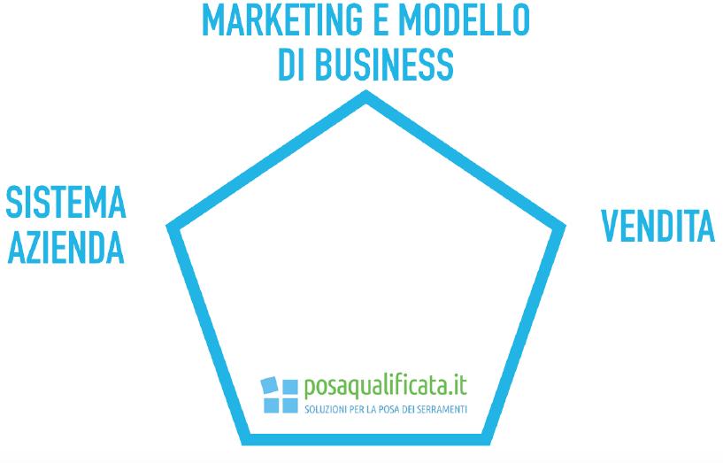 Sistema Finestra: Il sistema Professionale di Marketing e Gestione Aziendale